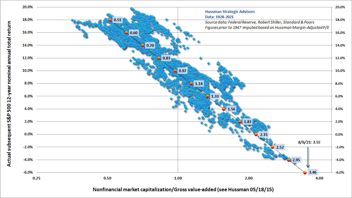 Hussman MarketCap/GVA vs actual subsequent 12-year S&P 500 total returns