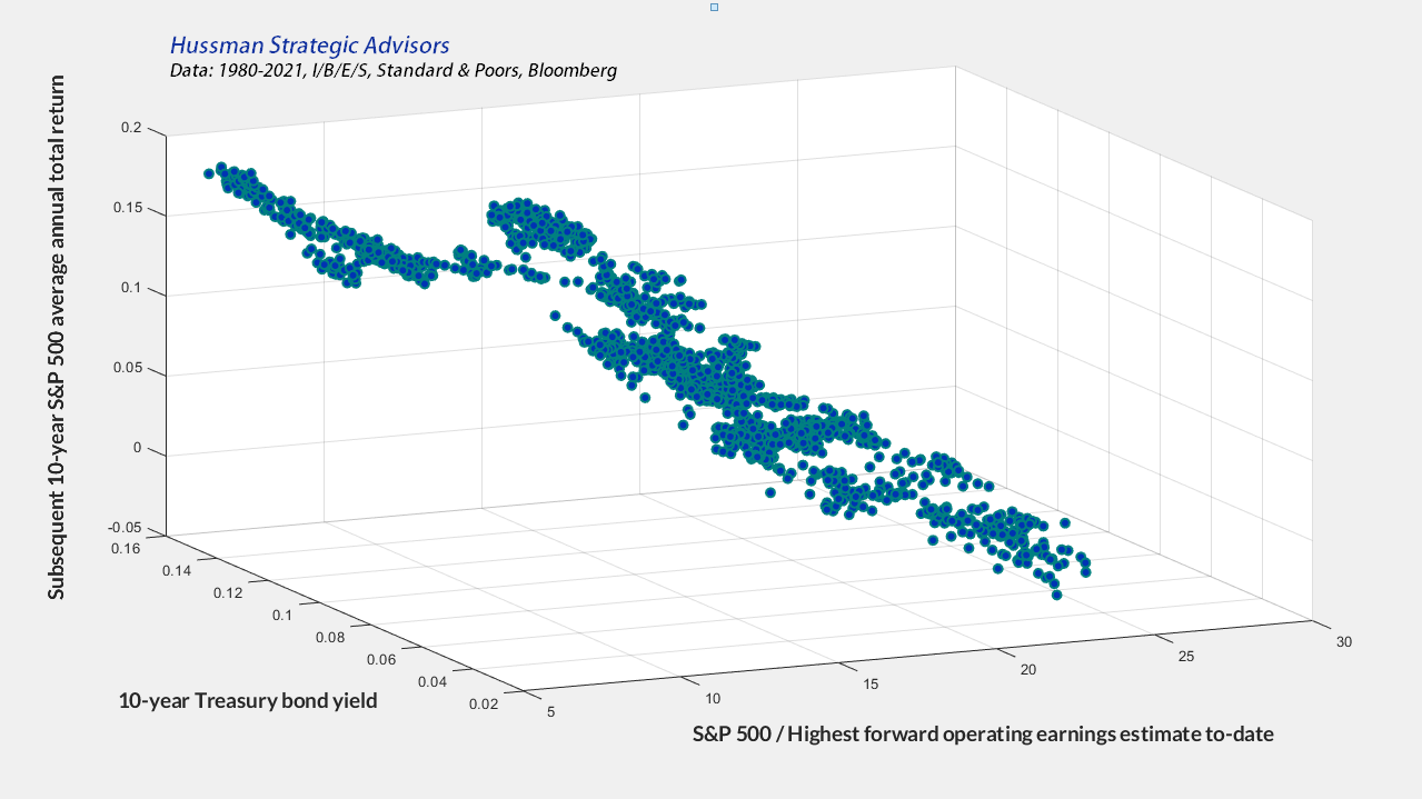 Forward operating P/E ratios, interest rates, and subsequent market returns