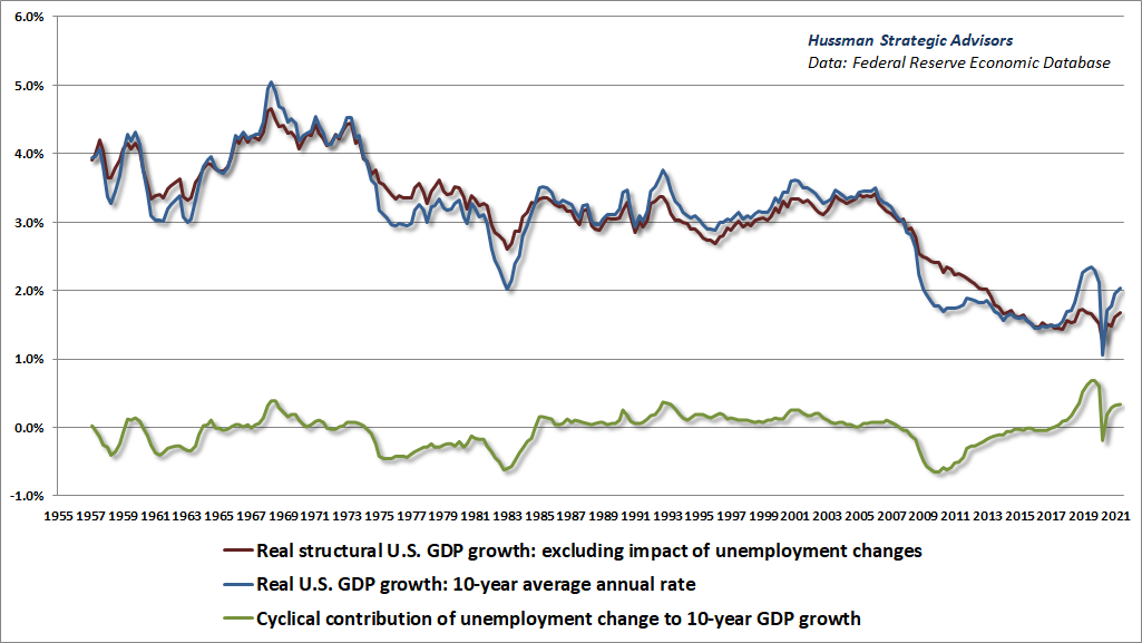 Structural and cyclical components of real GDP growth