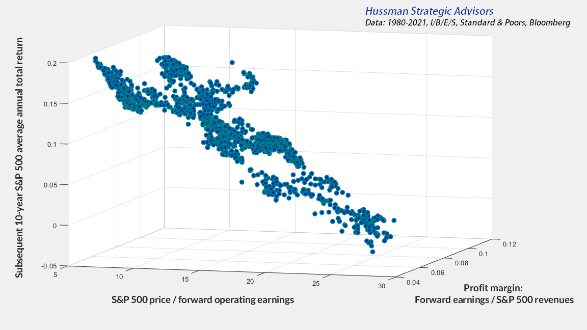 Forward earnings multiples, profit margins, and subsequent S&P 500 total returns