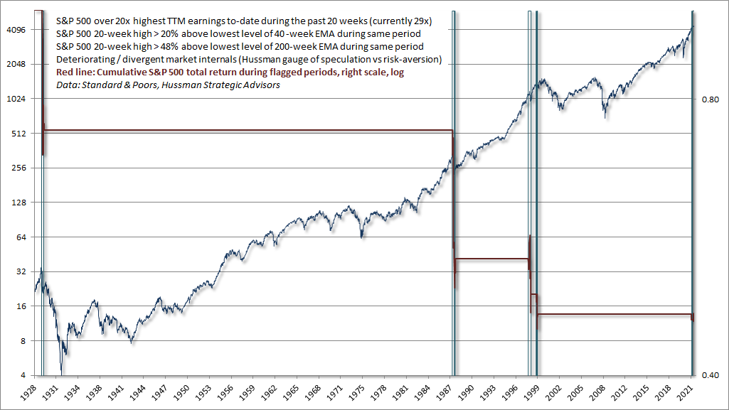 Overextended conditions with poor market internals
