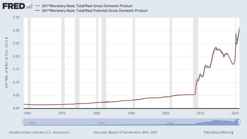 Monetary base growth relative to U.S. production