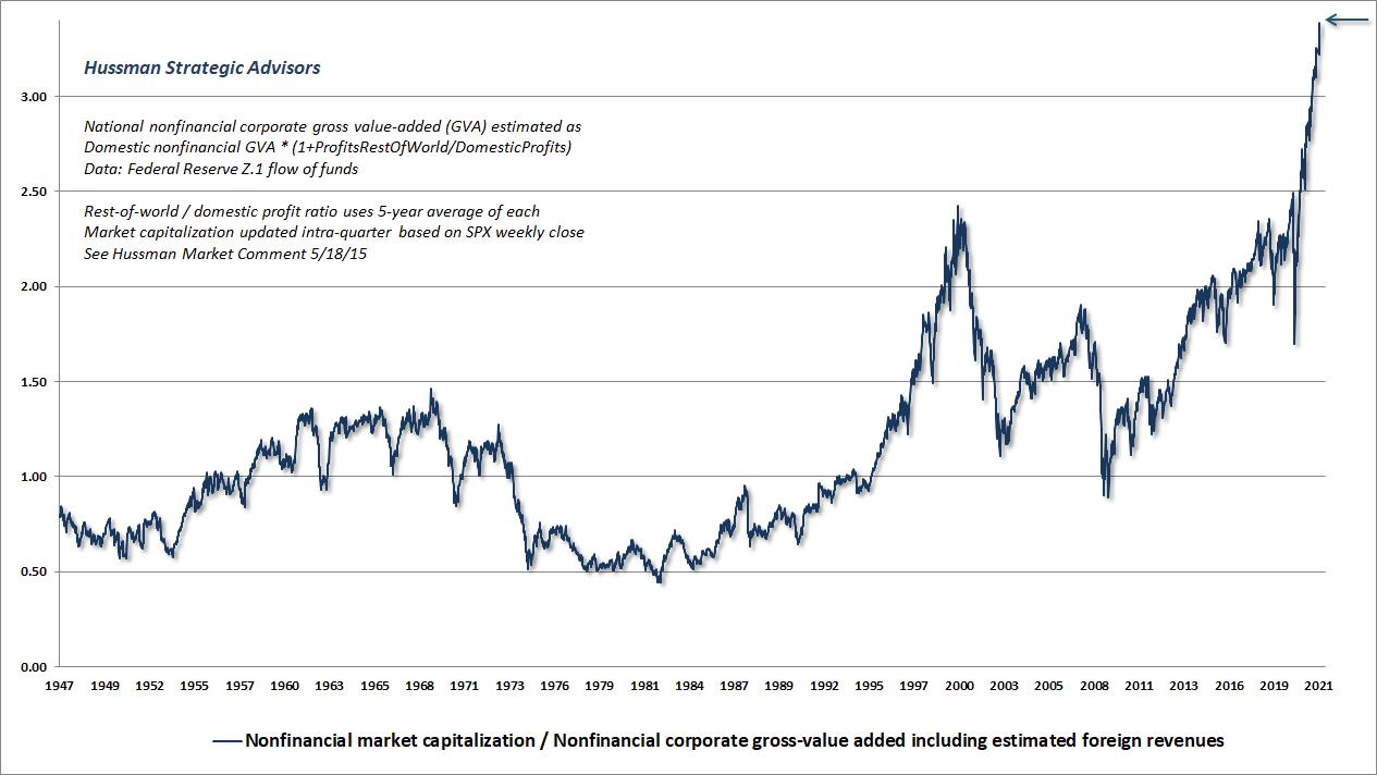 Nonfinancial market capitalization/gross value-added (Hussman)