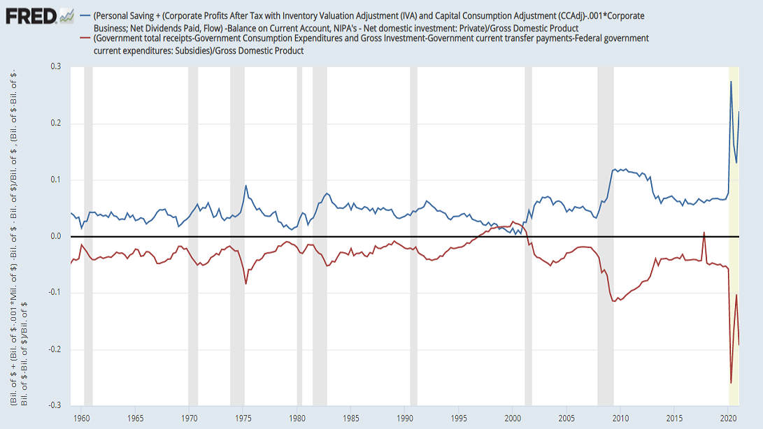 Federal deficits and sectoral surpluses