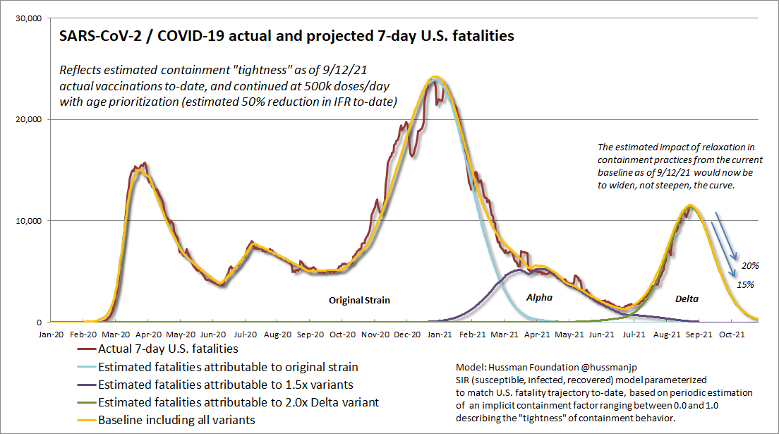 Projected 7-day U.S. COVID-19 fatalities - Hussman Foundation
