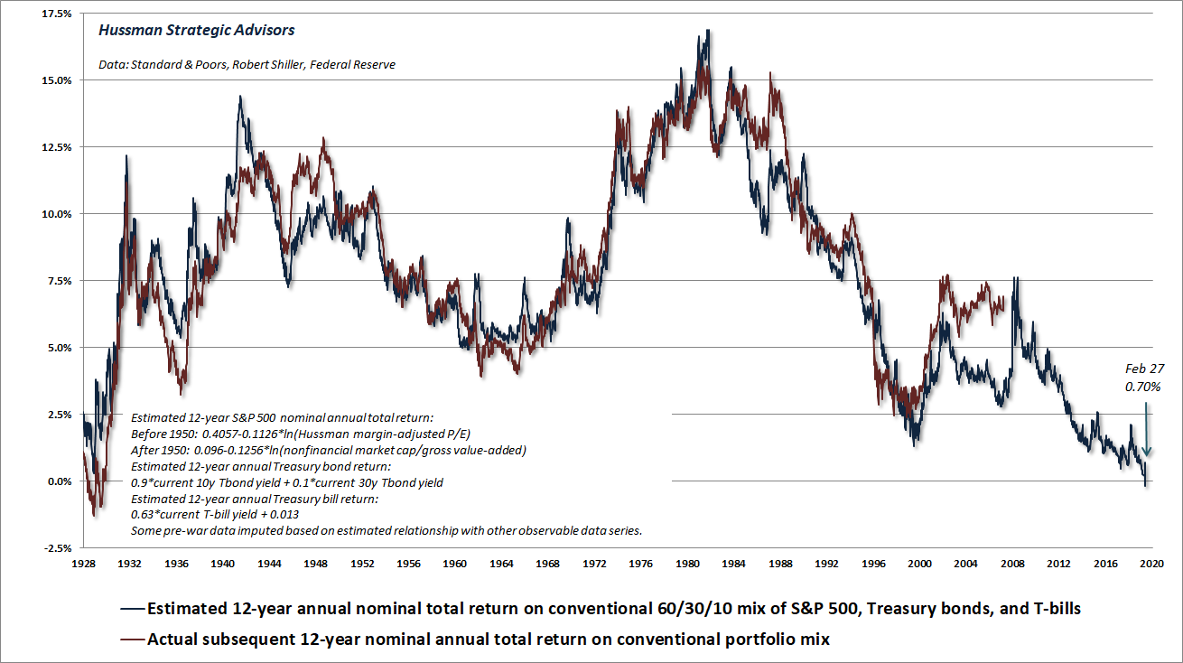 Estimated 12-year total return on a conventional 60/30/10 portfolio