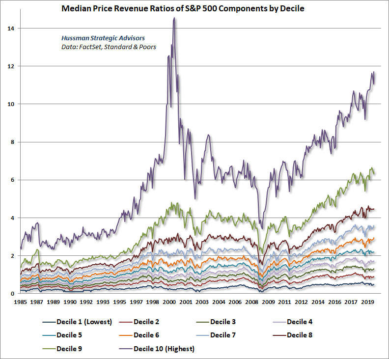 S&P 500 price/revenue ratios by decile