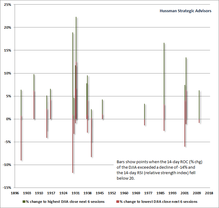 DJIA Technical Compression - Hussman
