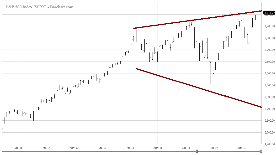 S&P 500 megaphone pattern