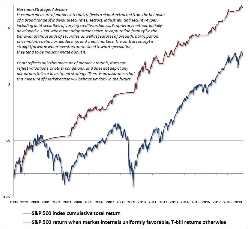 Hussman market internals