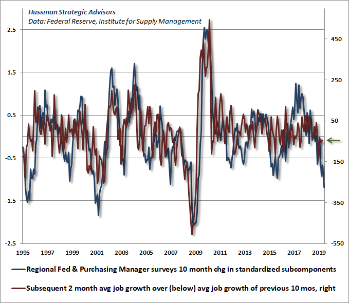Hussman economic composite and subsequent employment data