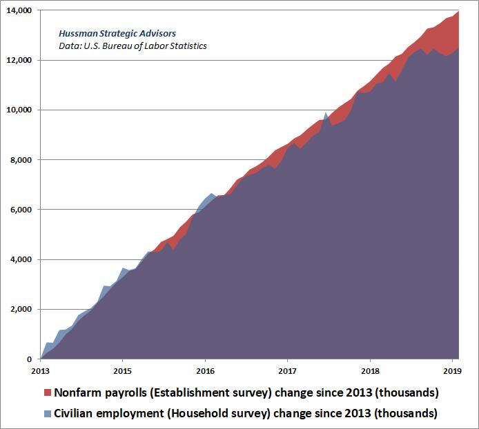 Civilian employment vs non-farm payrolls