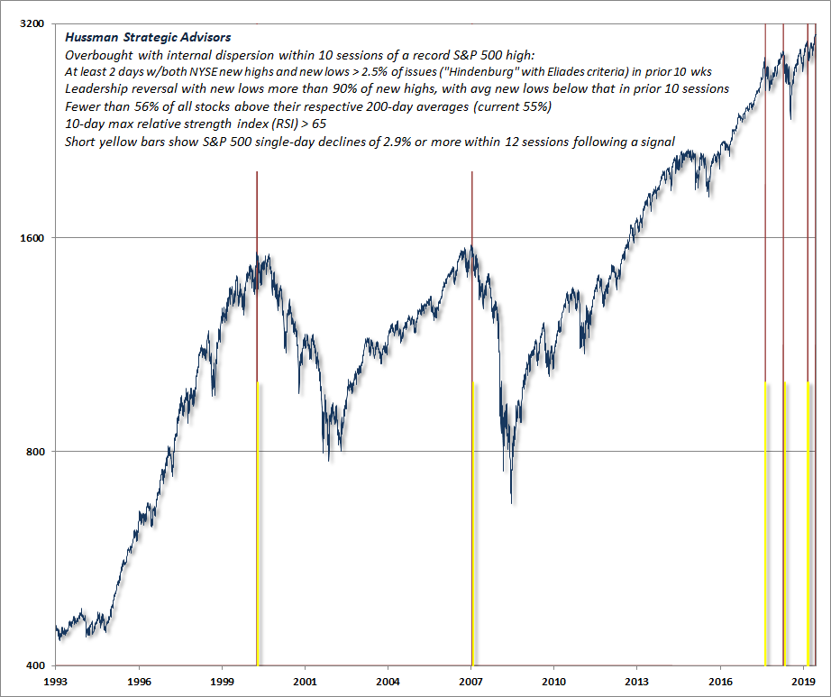 Deteriorating leadership, breadth and participation closely following record market highs