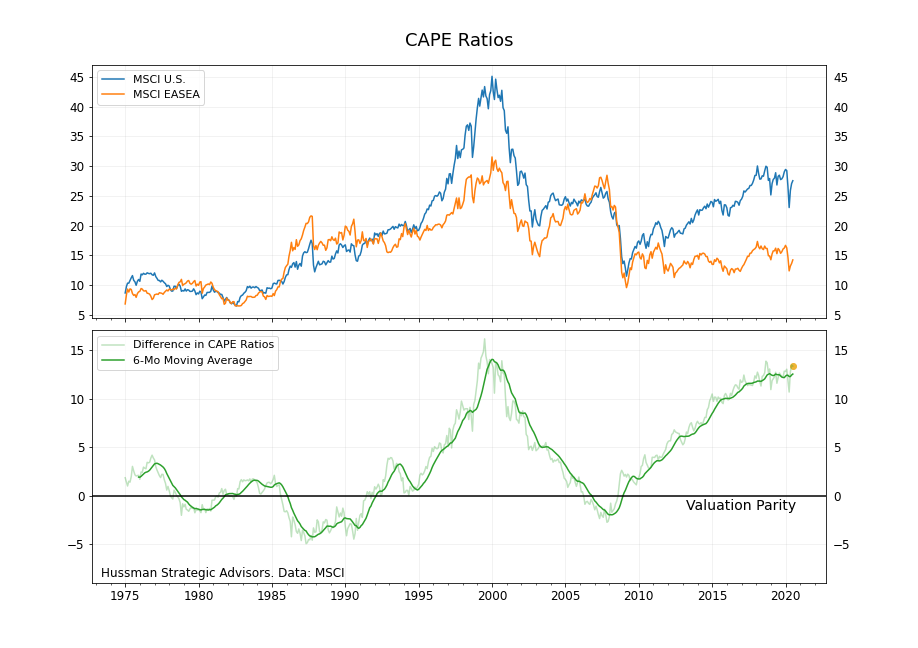 Relative CAPE ratios EASEA, SPX