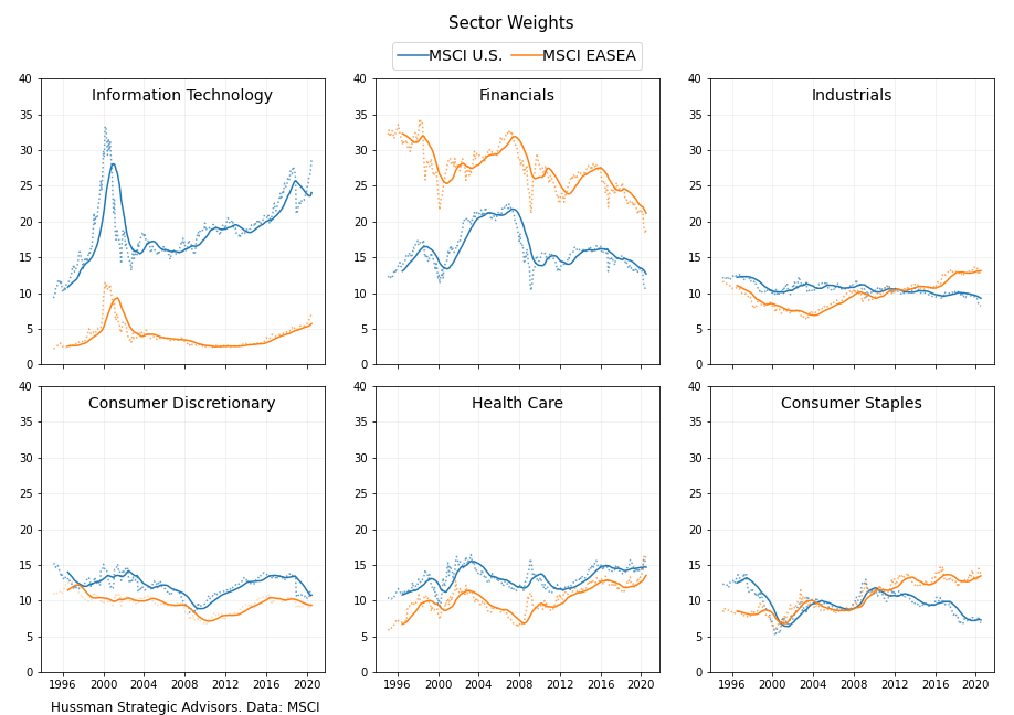 Sector Weights EASEA, SPX