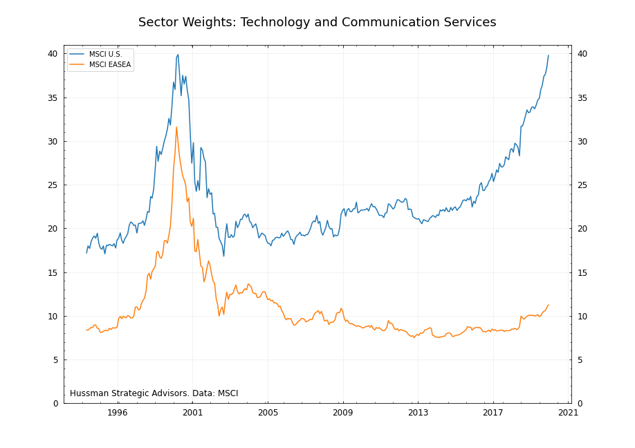 MSCI vs U.S. tech and comm services weights