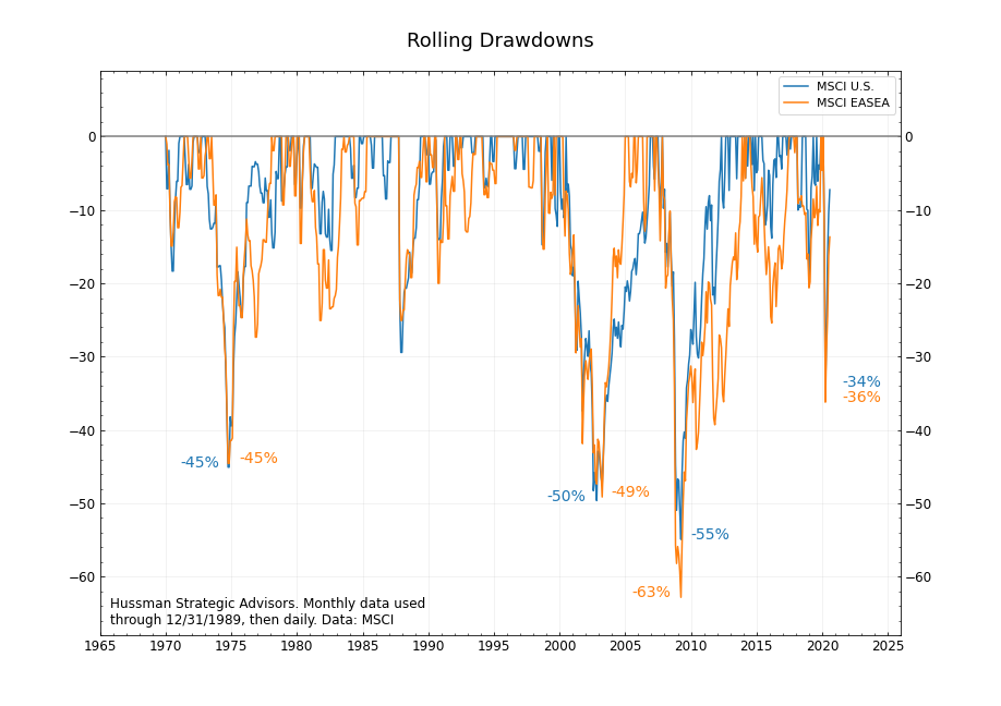 Rolling drawdowns EASEA and SPX