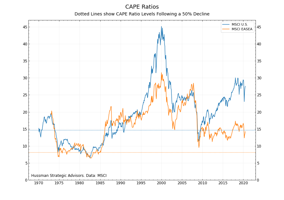 CAPE ratios and 50% declines