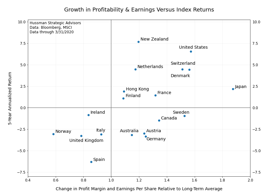 Growth and profitability vs returns
