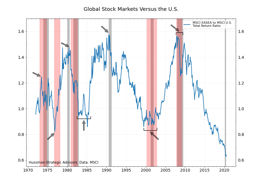 Changes in relative performance between U.S. and international stocks