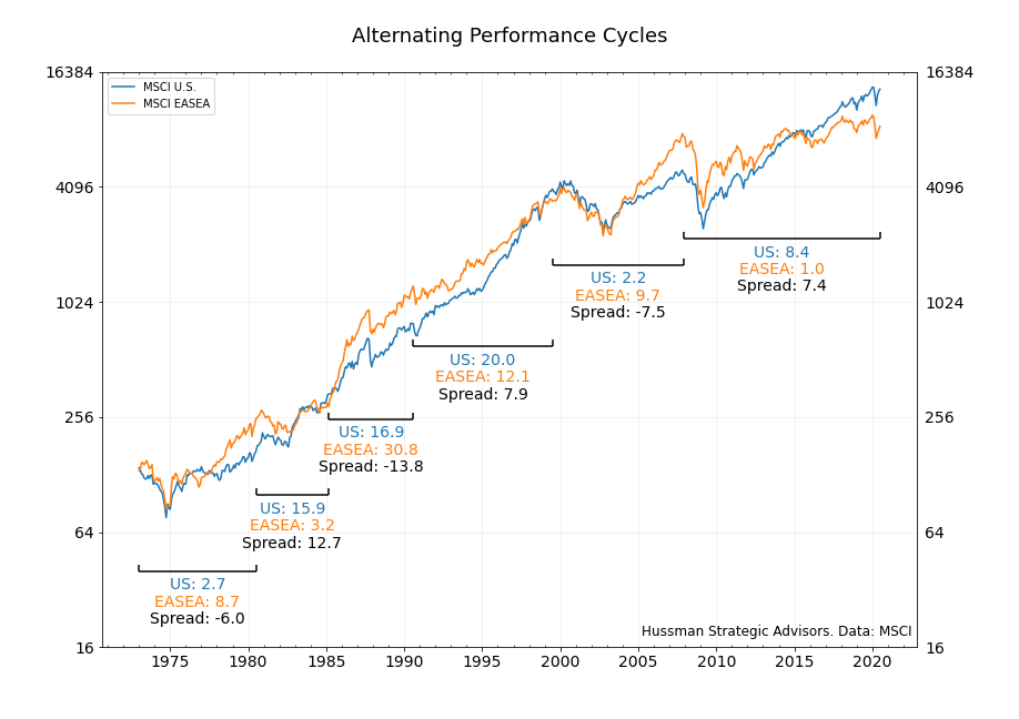 Relative performance regimes U.S. vs international stocks