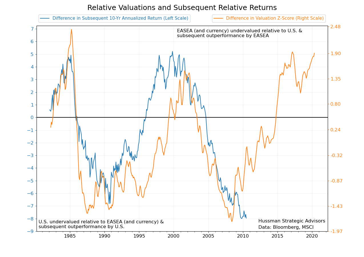 Relative valuations and subsequent relative returns