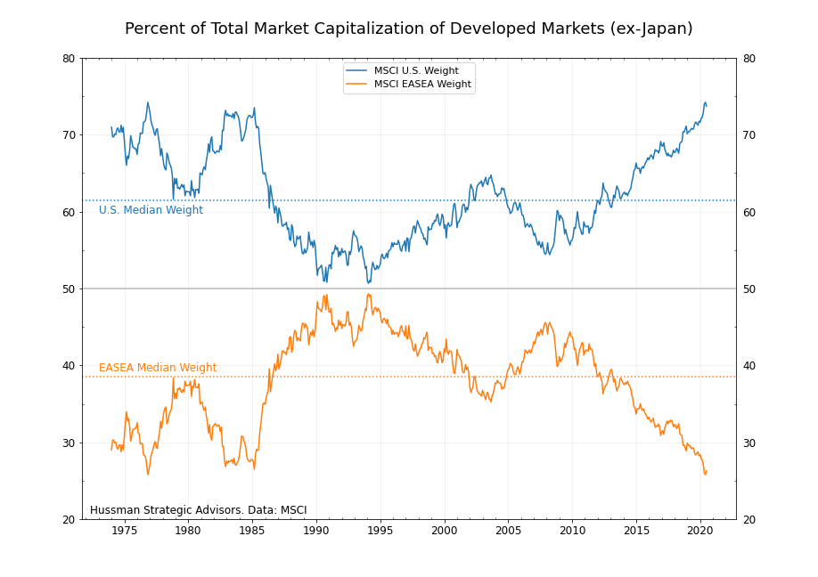 International stocks as a percentage of total equity market capitalization
